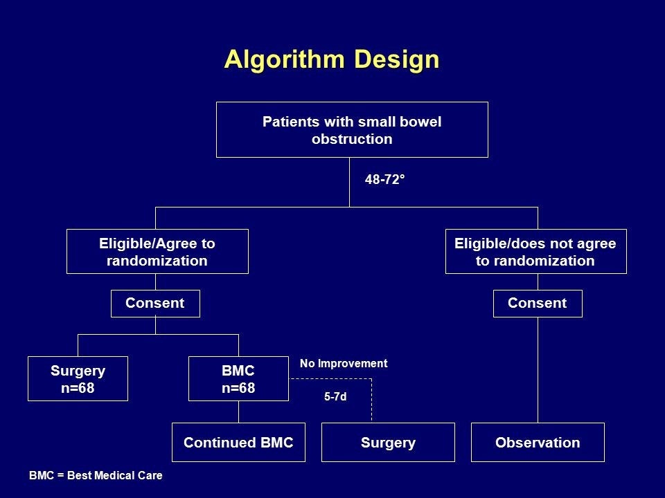 Algorithm Design Patients with small bowel obstruction Surgery n=68