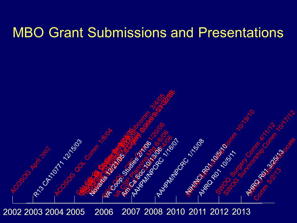MBO Grant Submissions and Presentations