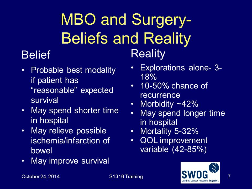 MBO and Surgery- Beliefs and Reality