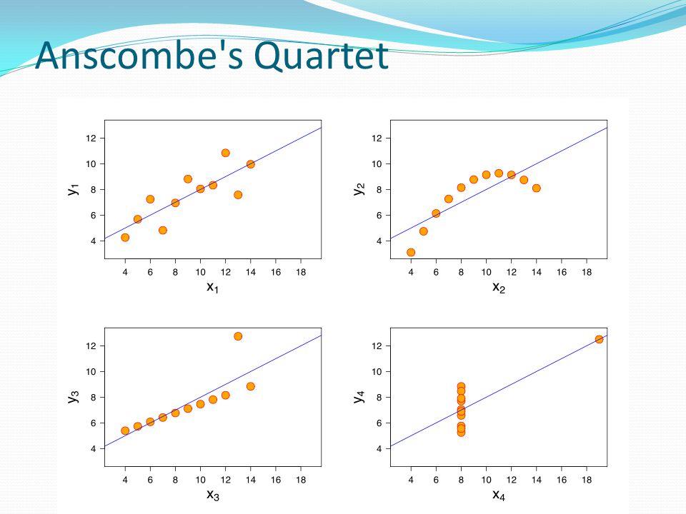 Anscombe s Quartet