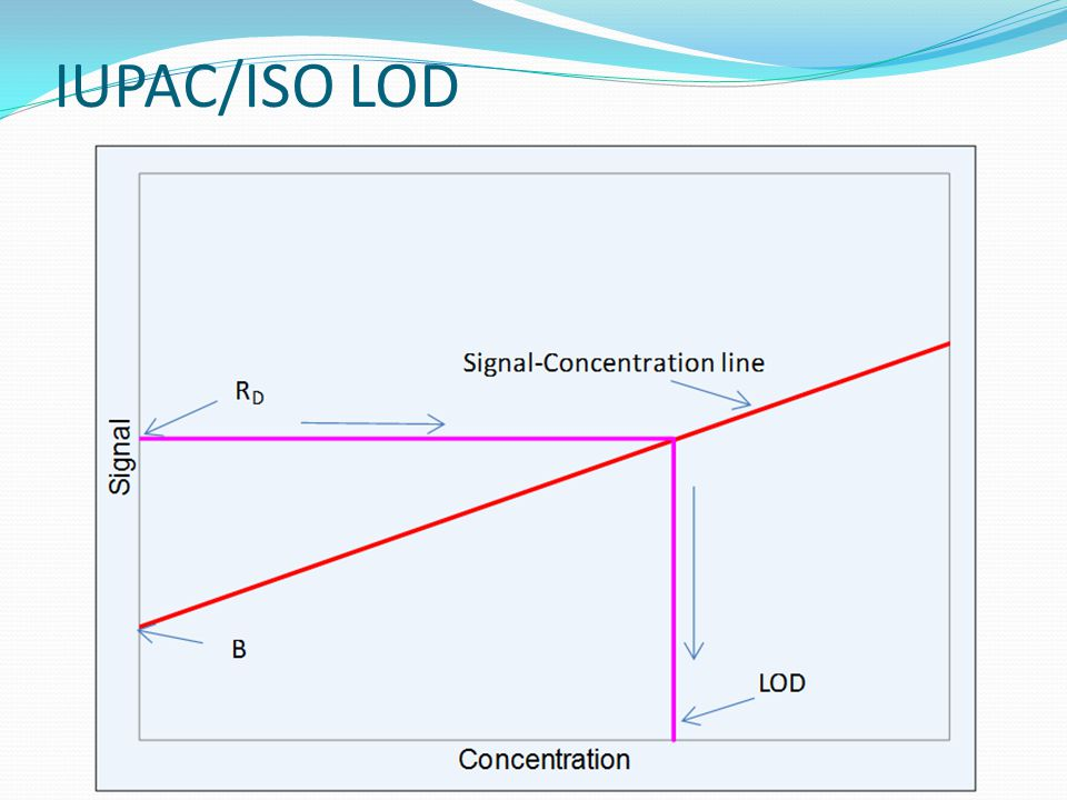IUPAC/ISO LOD