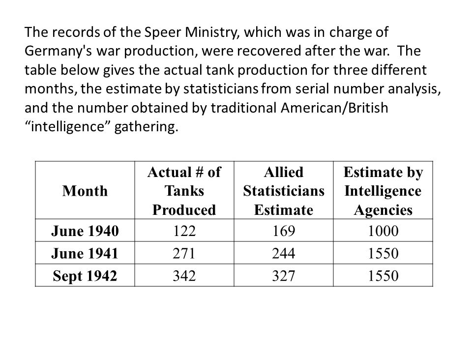 Actual # of Tanks Produced Allied Statisticians Estimate