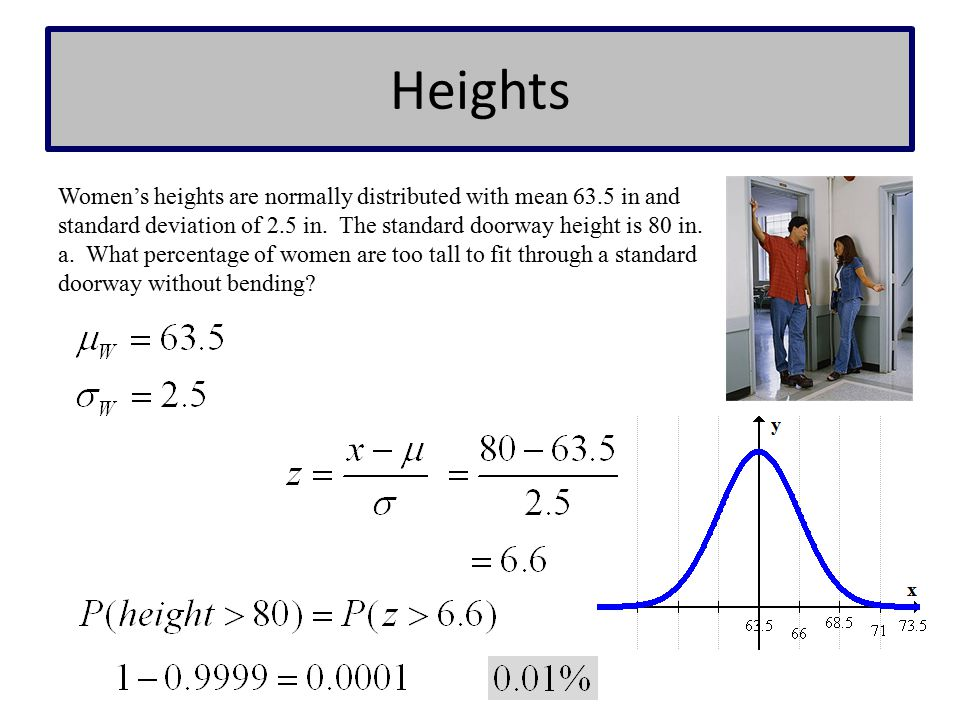 Heights Women's heights are normally distributed with mean 63.5 in and standard deviation of 2.5 in. The standard doorway height is 80 in.