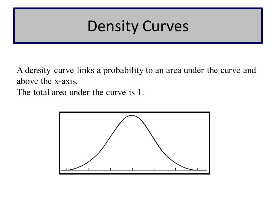 Density Curves A density curve links a probability to an area under the curve and above the x-axis.