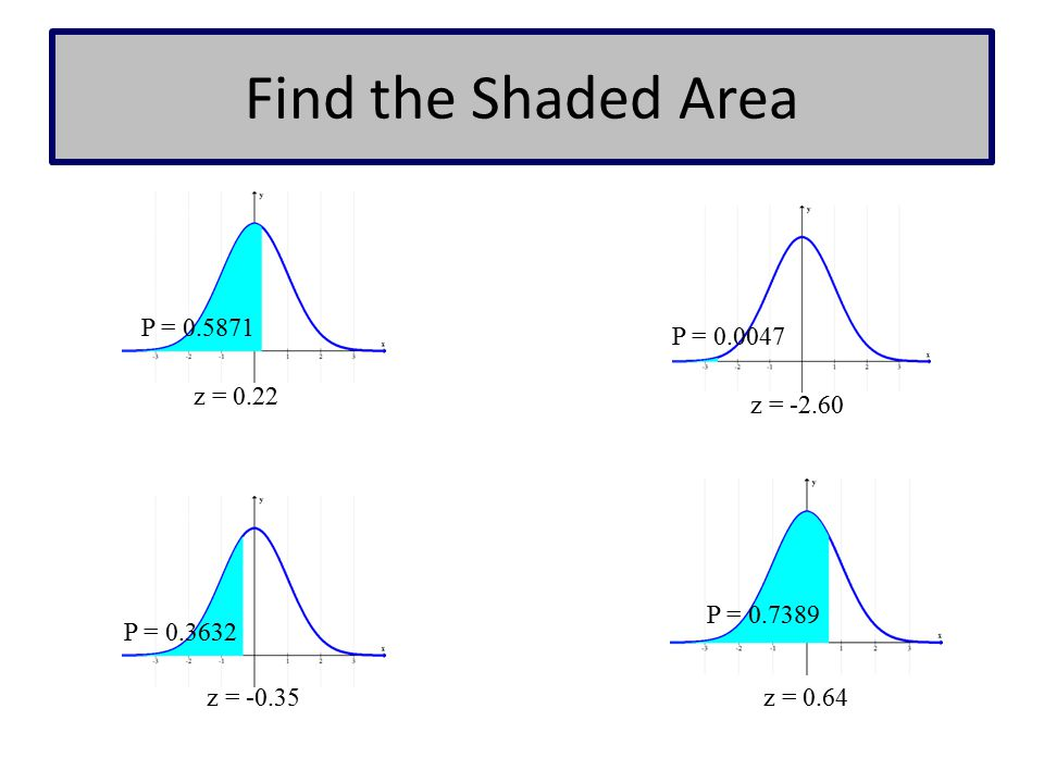 Find the Shaded Area P = 0.5871 P = 0.0047 z = 0.22 z = -2.60