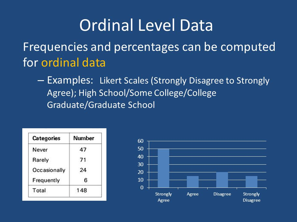 Ordinal Level Data Frequencies and percentages can be computed for ordinal data.