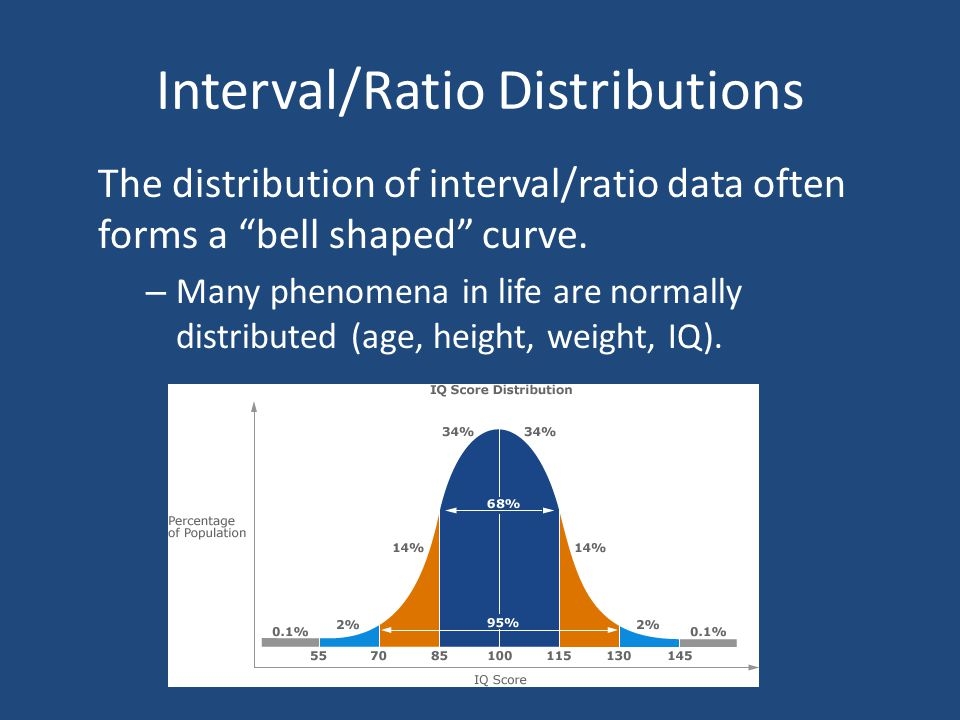 Interval/Ratio Distributions