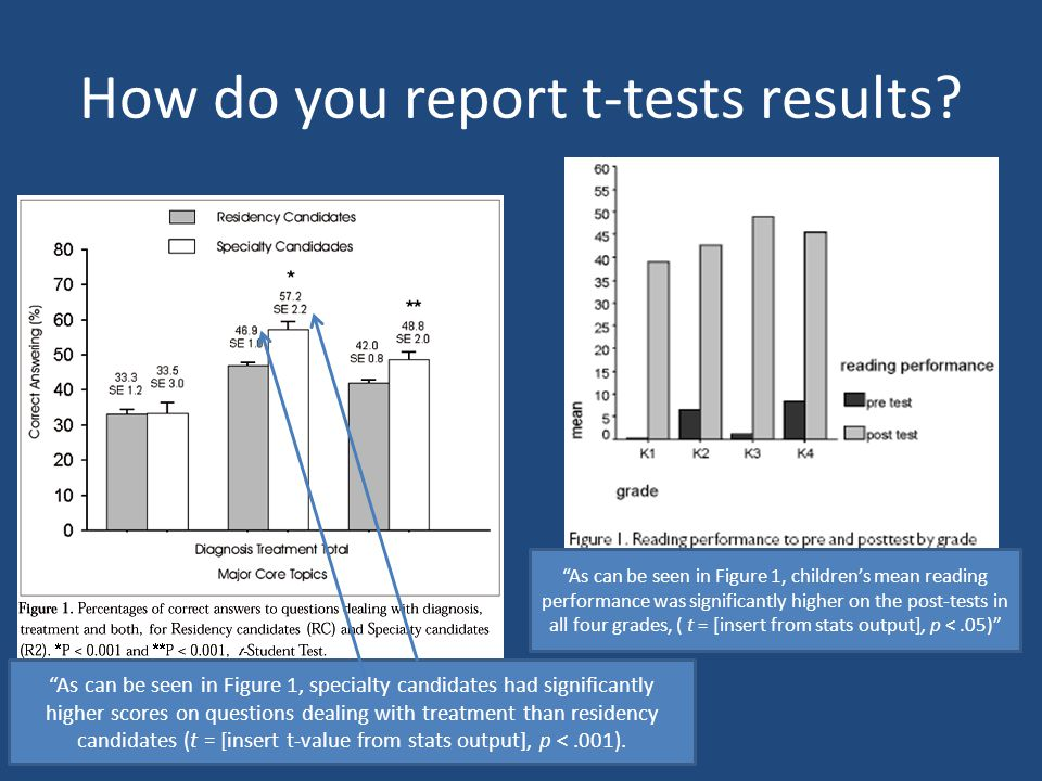 How do you report t-tests results