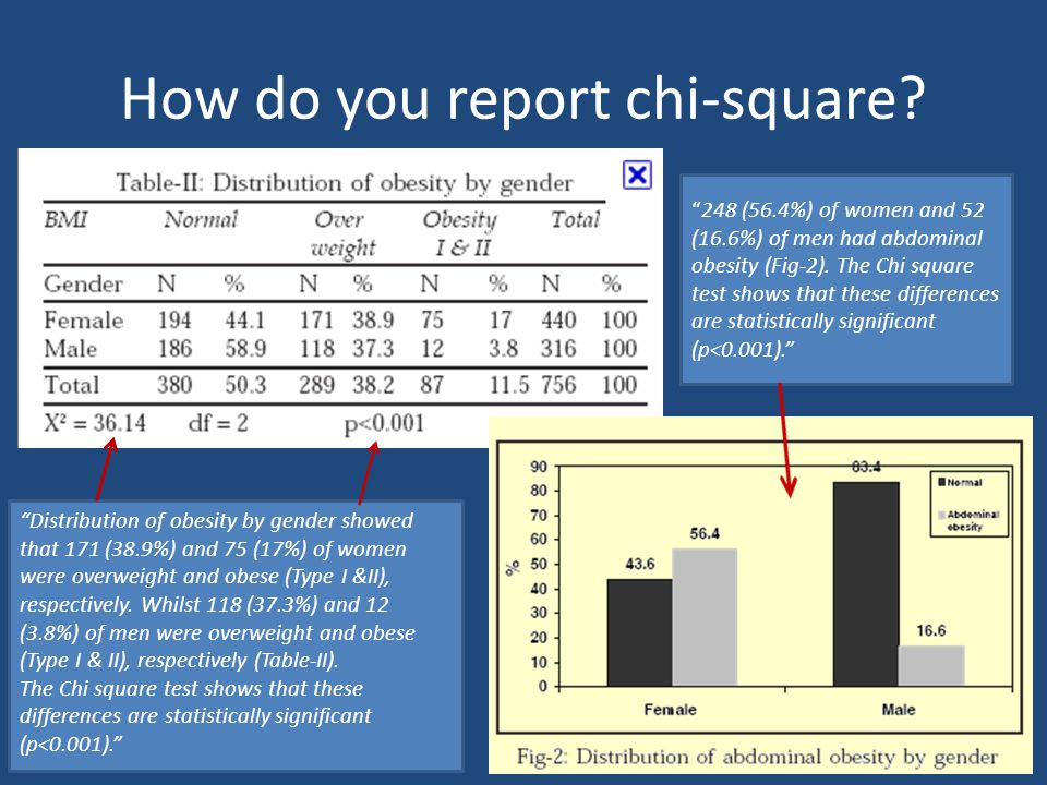 How do you report chi-square