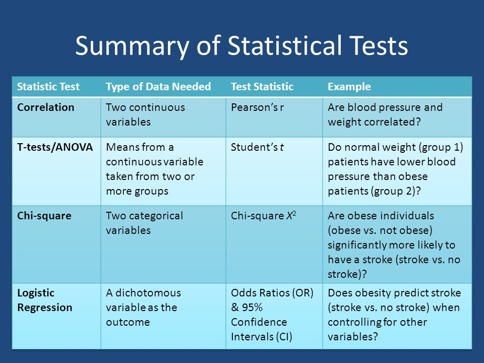 Summary of Statistical Tests