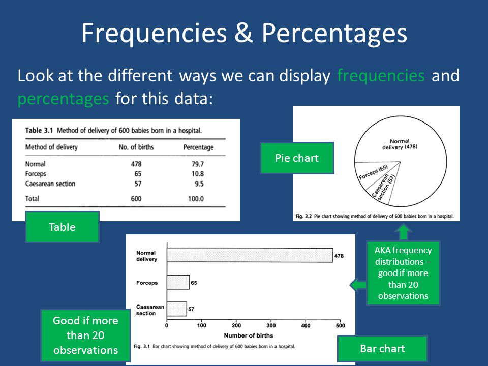 Frequencies & Percentages