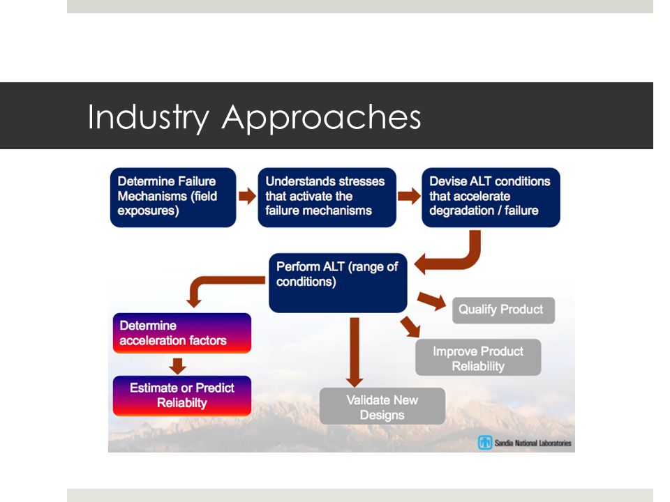 Industry Approaches
