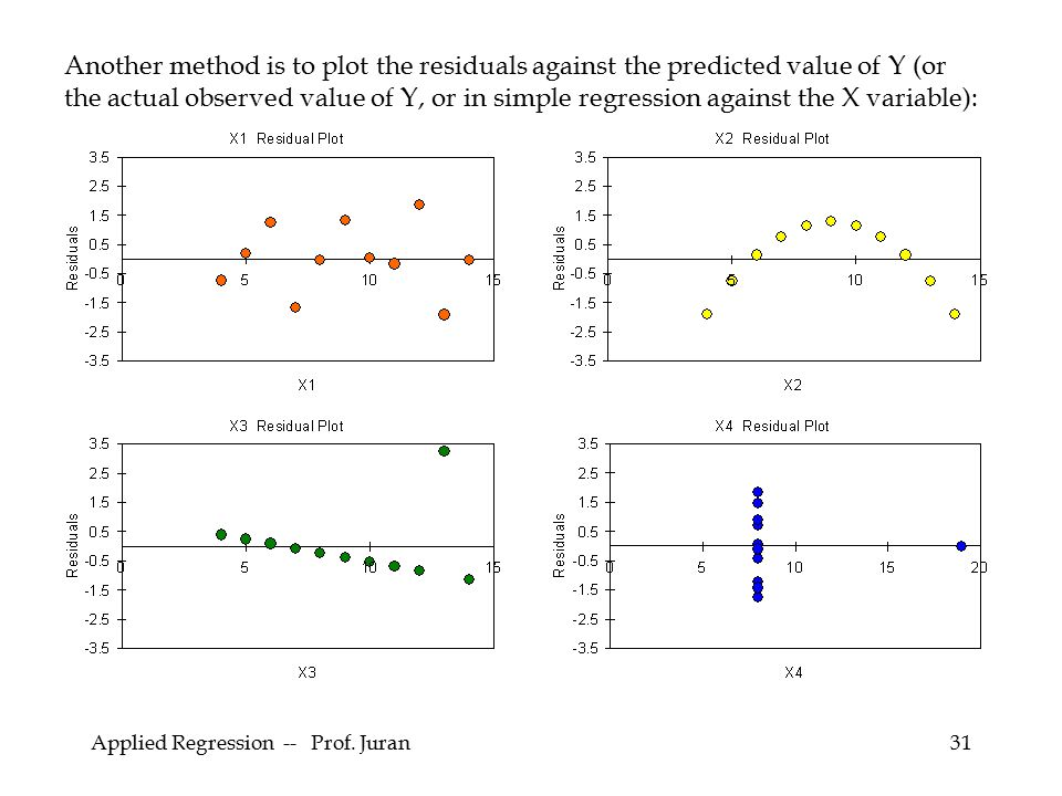 Another method is to plot the residuals against the predicted value of Y (or the actual observed value of Y, or in simple regression against the X variable):