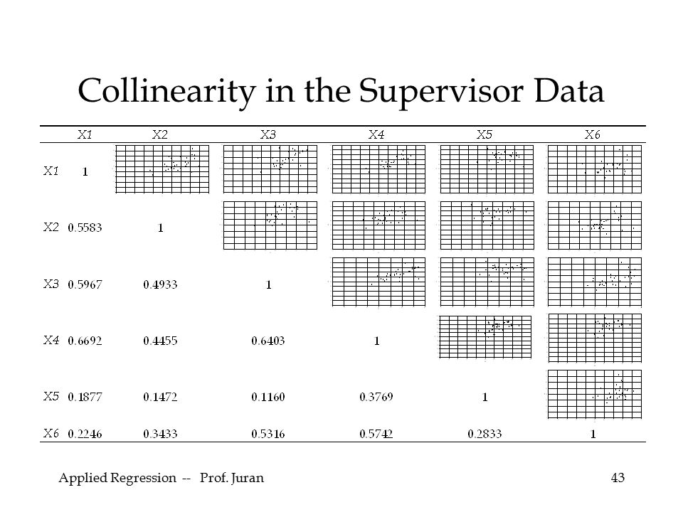 Collinearity in the Supervisor Data