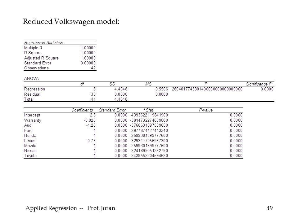 Reduced Volkswagen model: