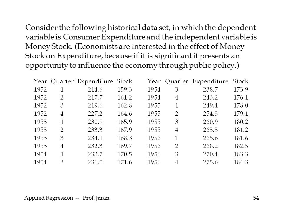 Consider the following historical data set, in which the dependent variable is Consumer Expenditure and the independent variable is Money Stock. (Economists are interested in the effect of Money Stock on Expenditure, because if it is significant it presents an opportunity to influence the economy through public policy.)