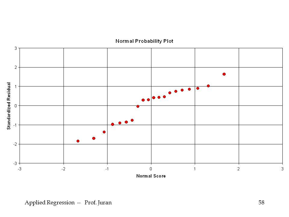Applied Regression -- Prof. Juran