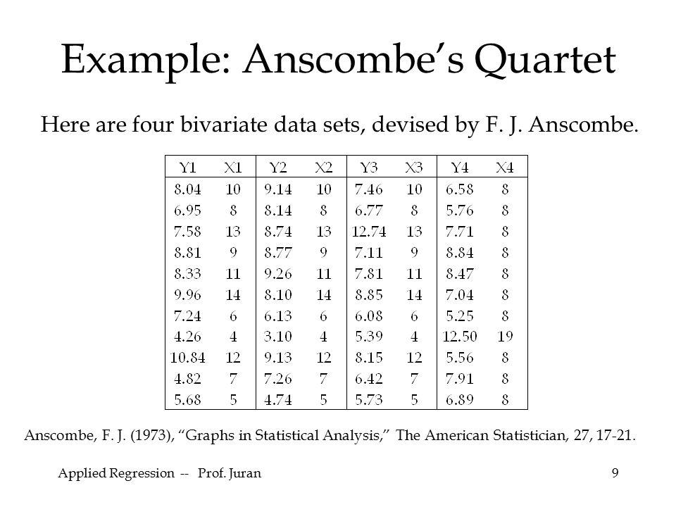 Example: Anscombe's Quartet