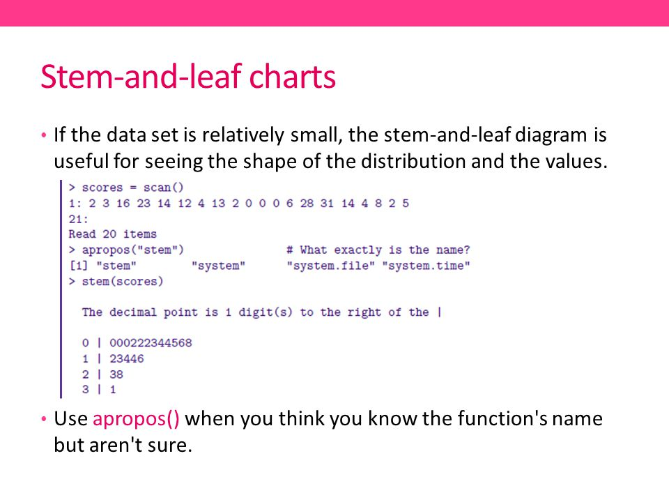 Stem-and-leaf charts