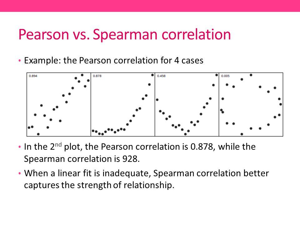Pearson vs. Spearman correlation