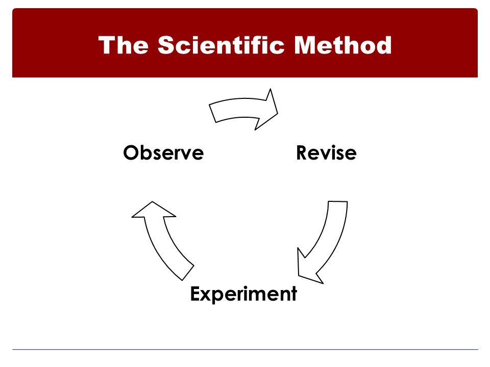 The Scientific Method Revise Experiment Observe 1/9/2013