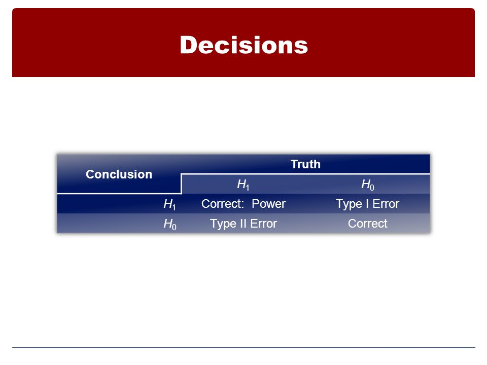 Decisions Conclusion Truth H1 H0 Correct: Power Type I Error