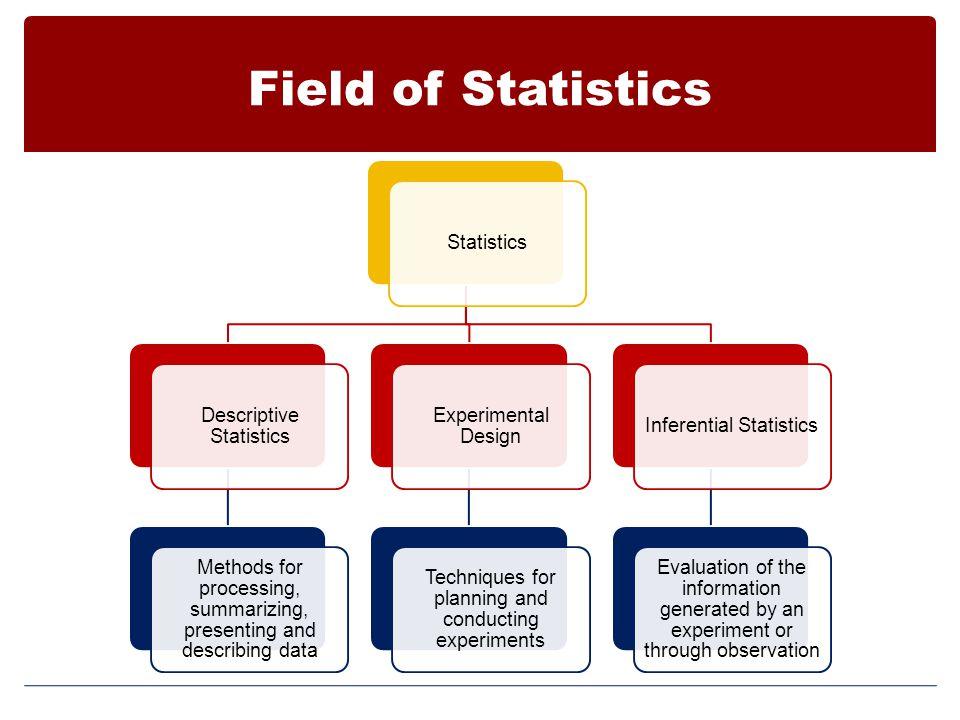 Field of Statistics Statistics Descriptive Statistics