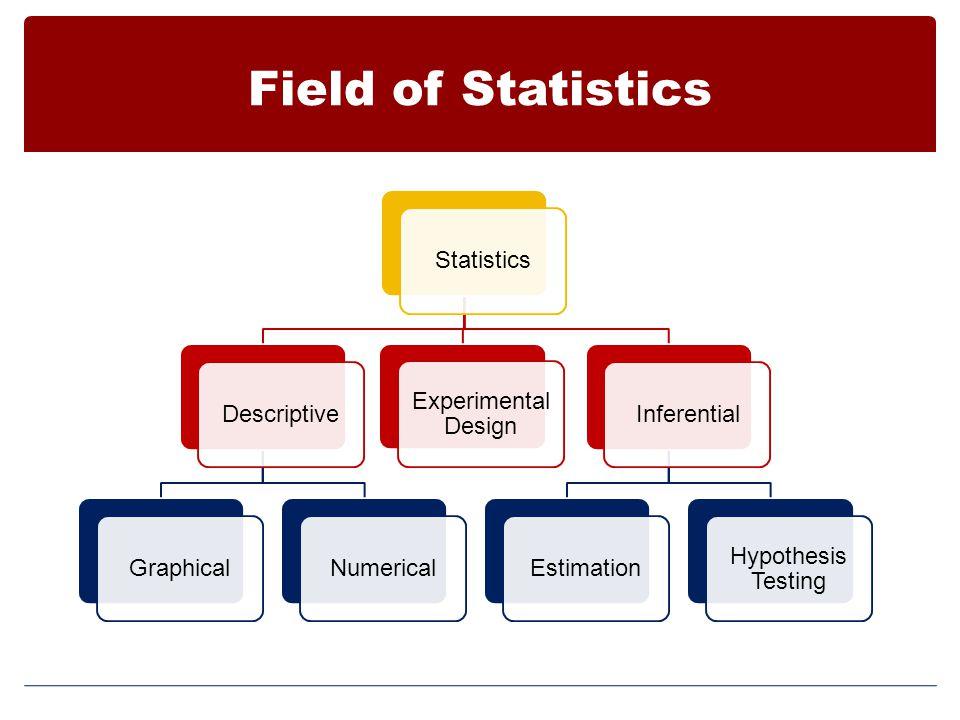 Field of Statistics Statistics Descriptive Graphical Numerical