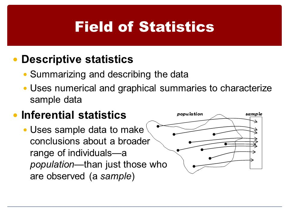 Field of Statistics Descriptive statistics Inferential statistics