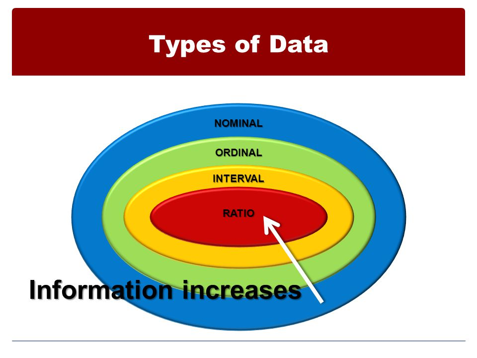 Information increases
