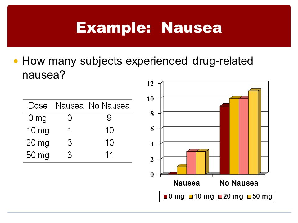 Example: Nausea How many subjects experienced drug-related nausea