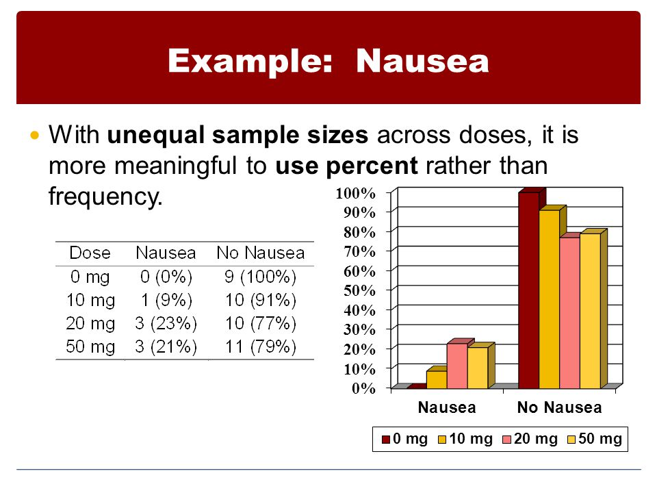 Example: Nausea With unequal sample sizes across doses, it is more meaningful to use percent rather than frequency.