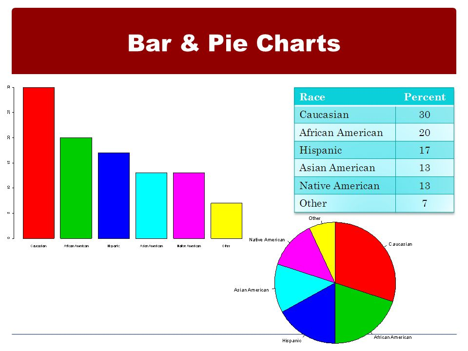 Bar & Pie Charts