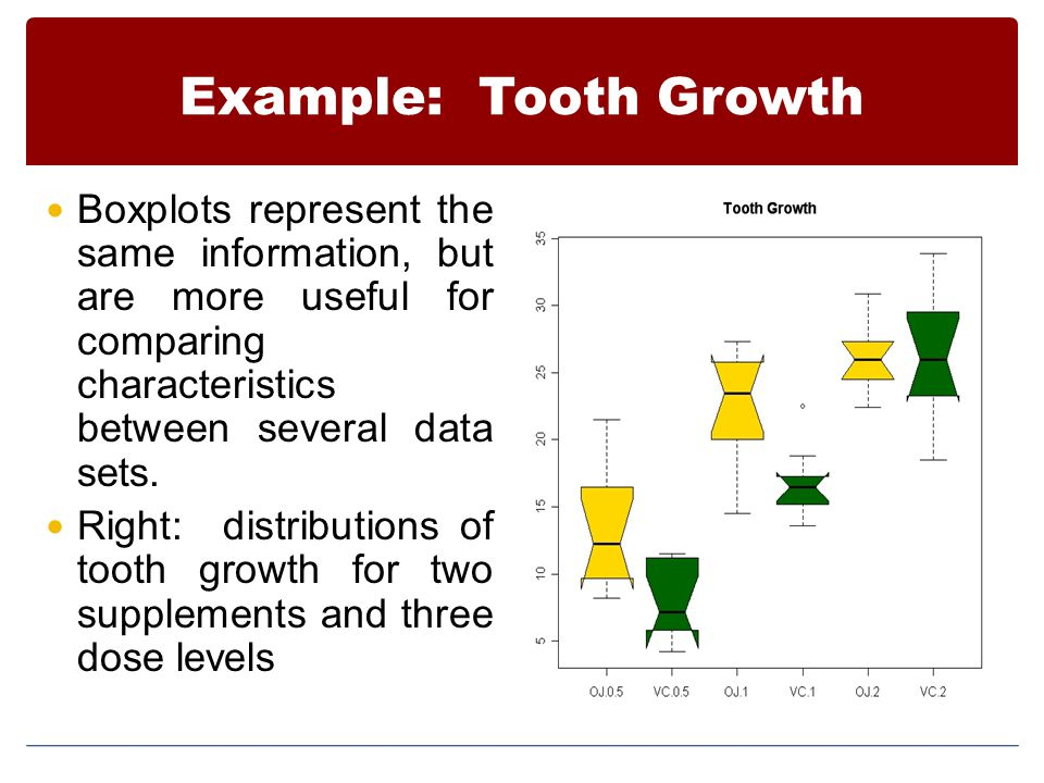 Example: Tooth Growth Boxplots represent the same information, but are more useful for comparing characteristics between several data sets.