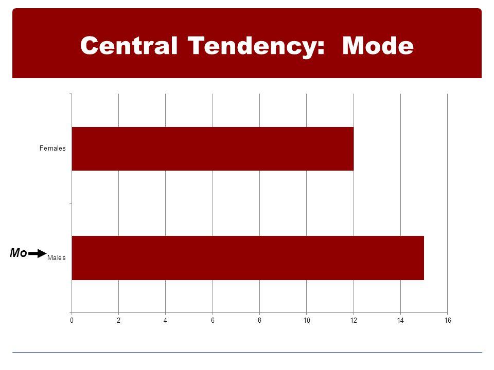Central Tendency: Mode