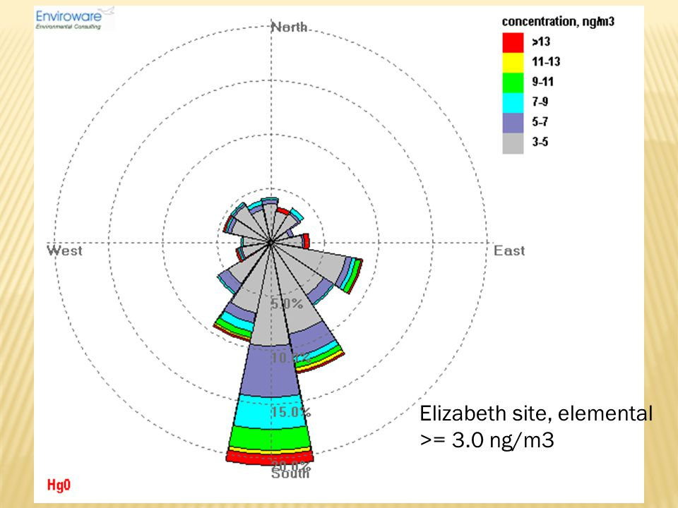 Elizabeth site, elemental >= 3.0 ng/m3
