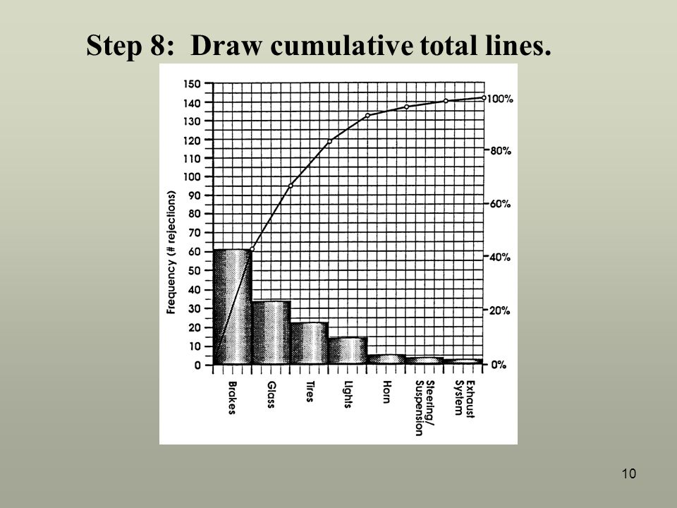 Step 8: Draw cumulative total lines.