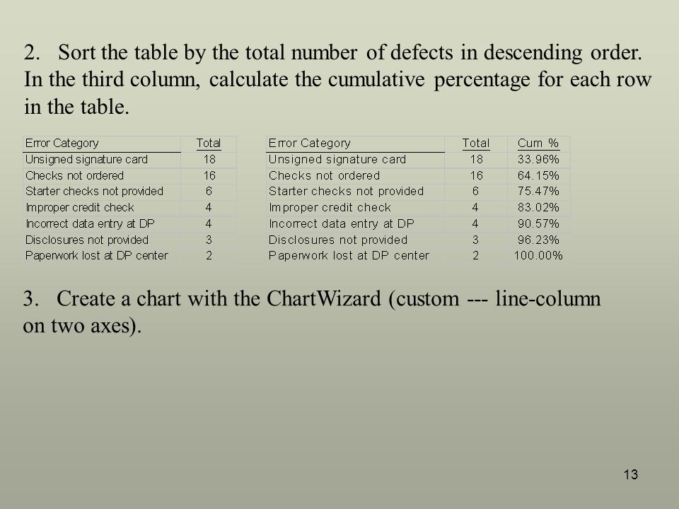 Sort the table by the total number of defects in descending order.