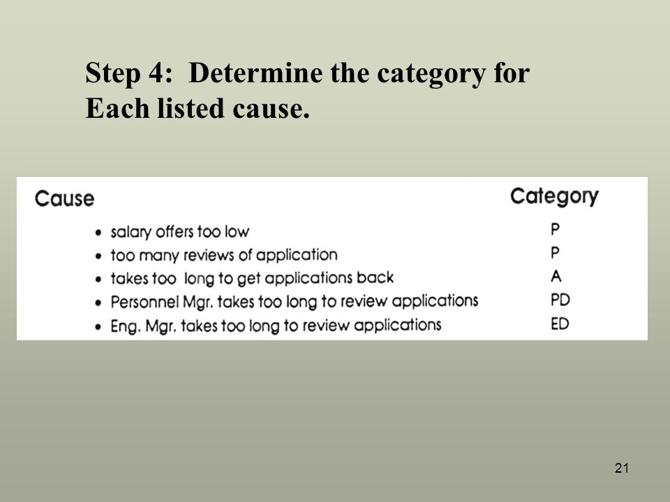 Step 4: Determine the category for