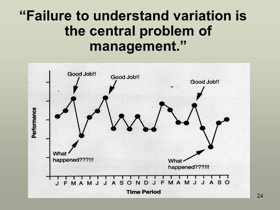 Failure to understand variation is the central problem of management