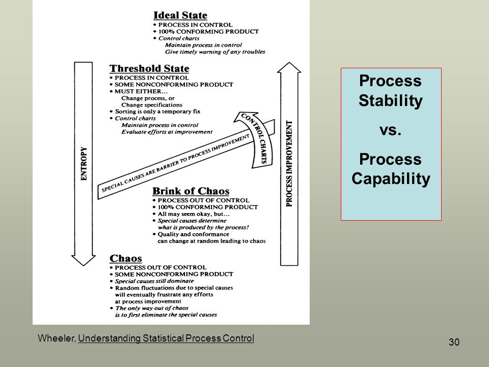 Process Stability vs. Process Capability
