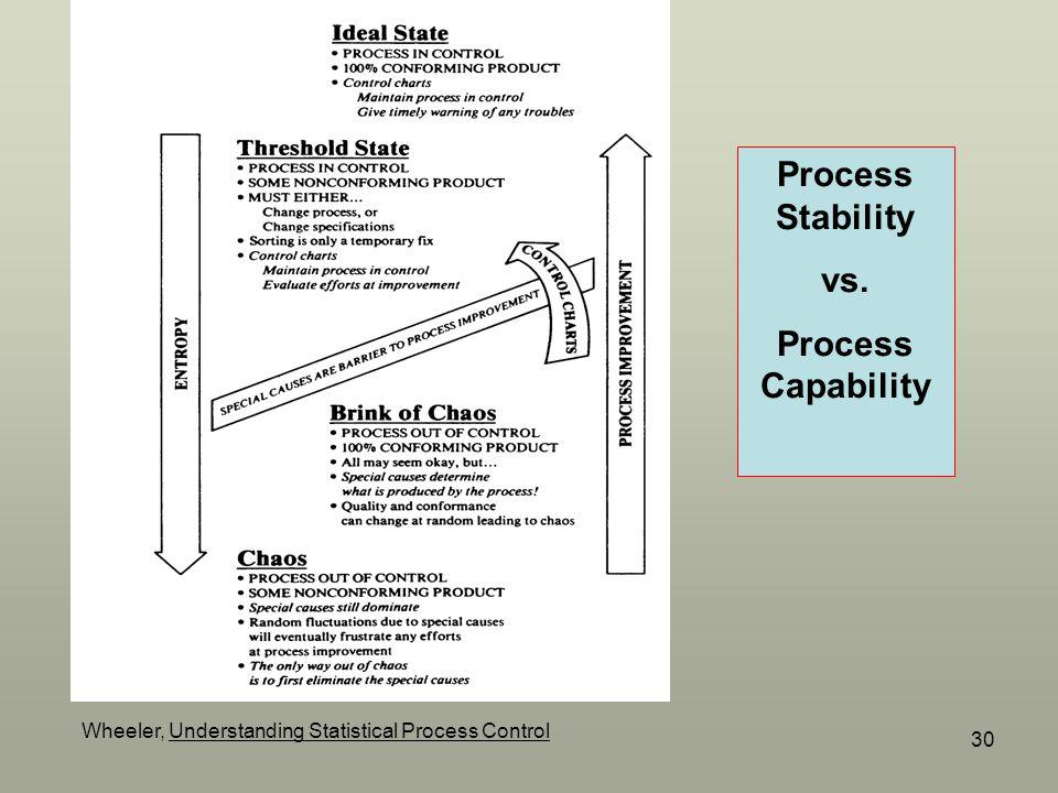 Process Stability vs. Process Capability