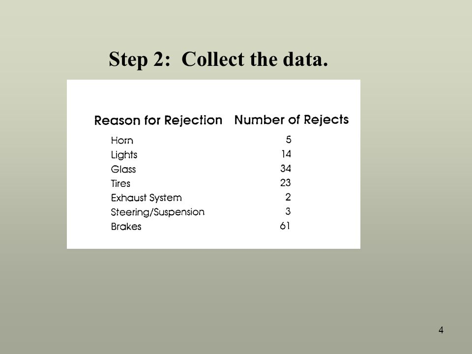 Step 2: Collect the data.
