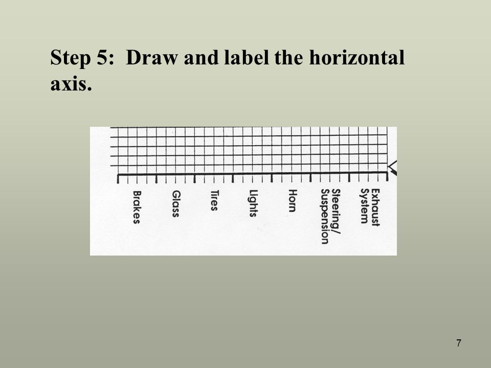 Step 5: Draw and label the horizontal axis.