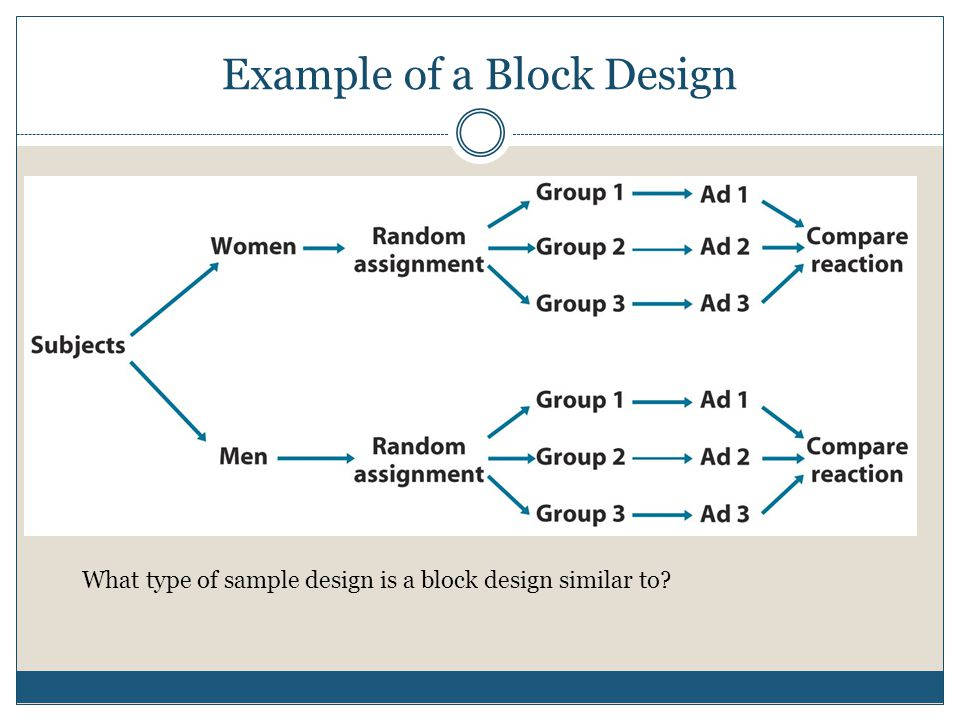 Example of a Block Design