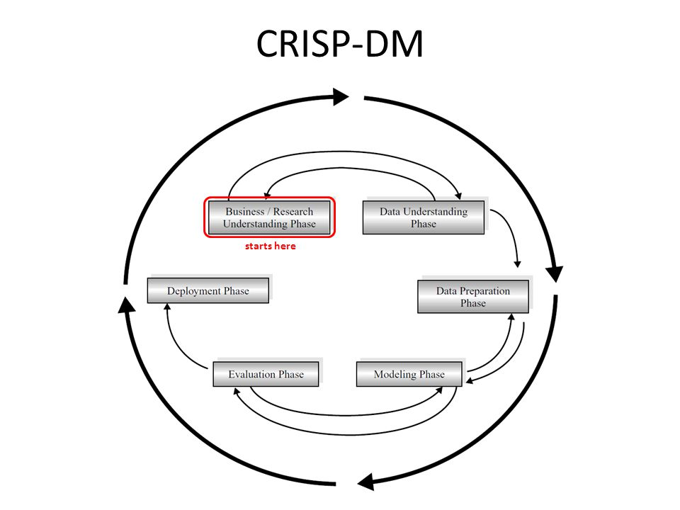 CRISP-DM starts here - life cycle consisting of six phases