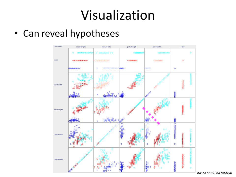 Visualization Can reveal hypotheses based on WEKA tutorial