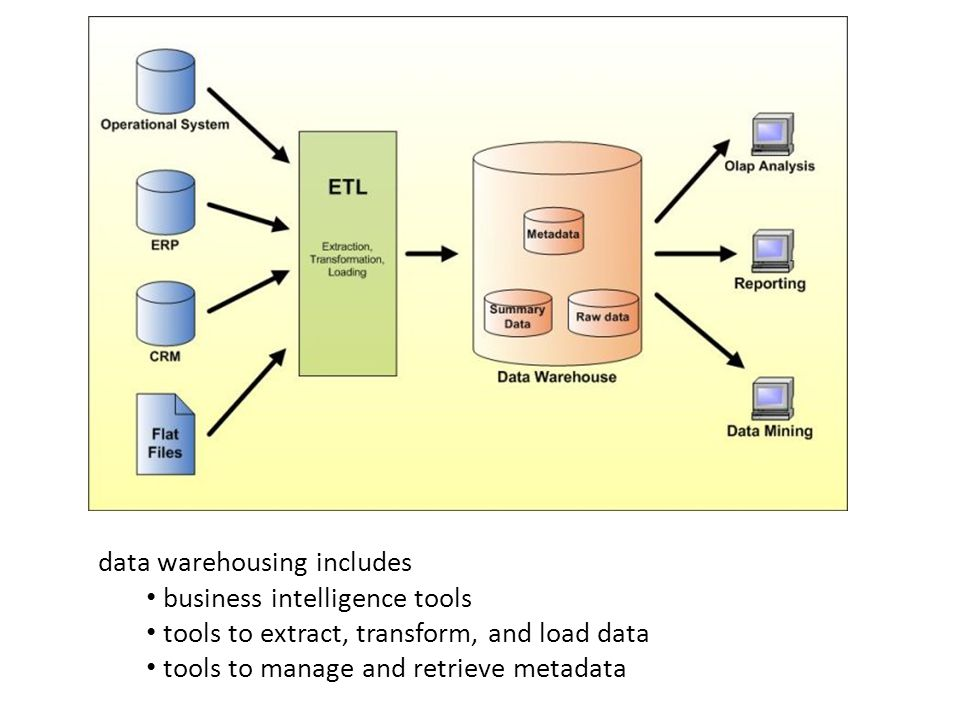 data warehousing includes business intelligence tools