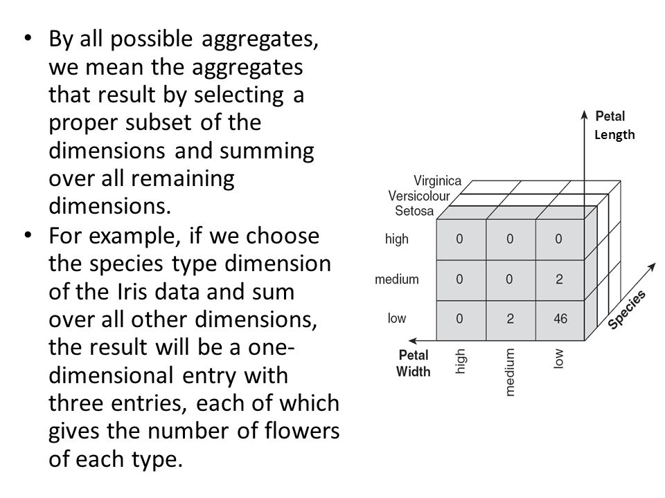 By all possible aggregates, we mean the aggregates that result by selecting a proper subset of the dimensions and summing over all remaining dimensions.
