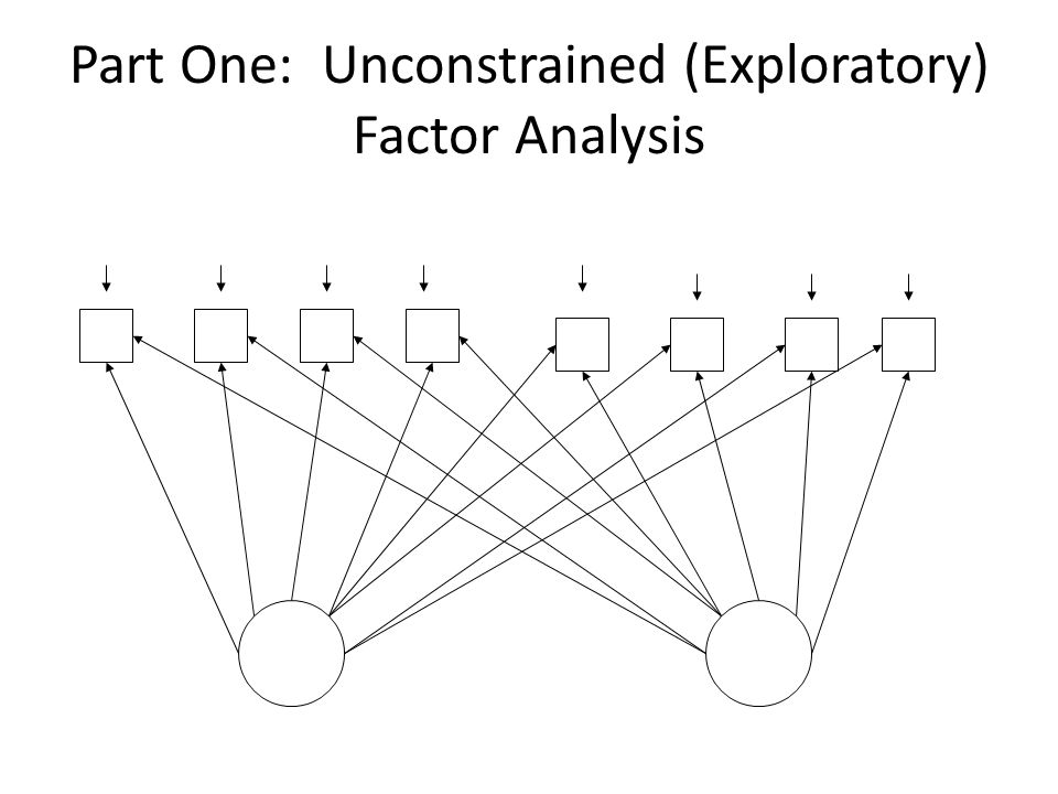 Part One: Unconstrained (Exploratory) Factor Analysis